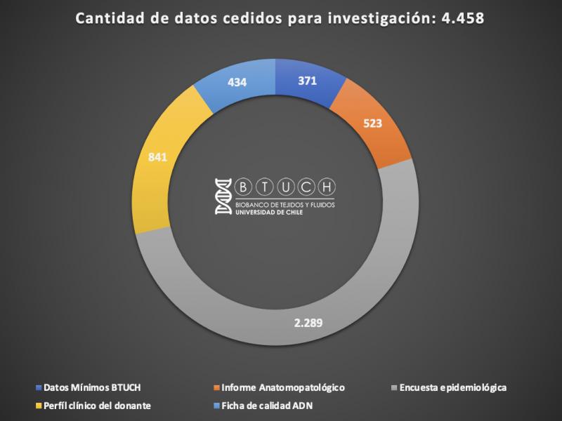 Cantidad de datos cedidos para investigacion