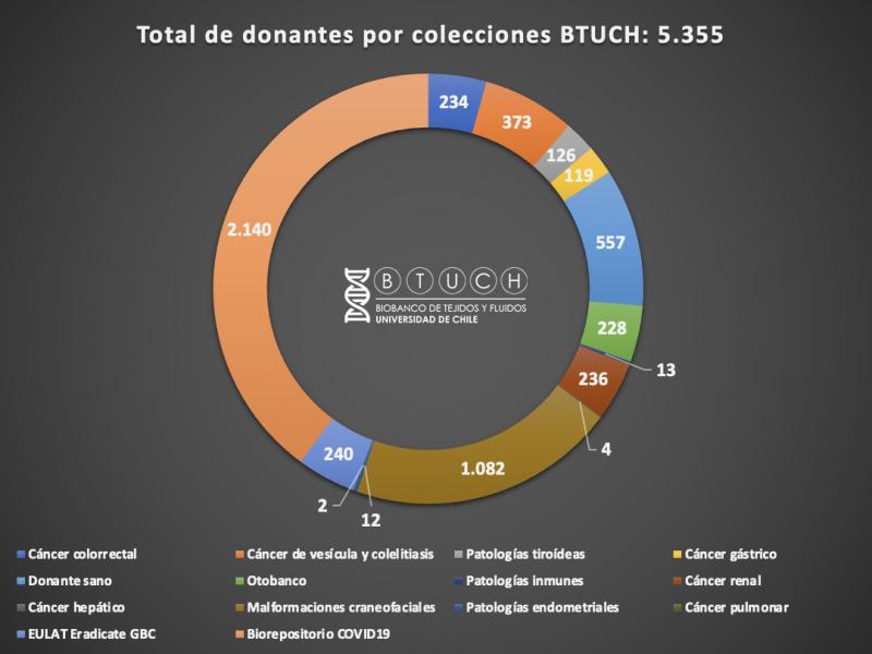 Donantes por colecciones BTUCH